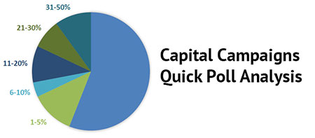 Capital campaigns quick pool analysis