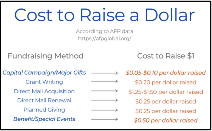 Chart detailing the nonprofit overhead costs for each dollar raised