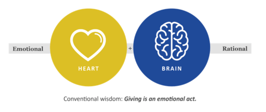 """Graphic with the words, """"Conventional wisdom: Giving is an emotional act"""""""